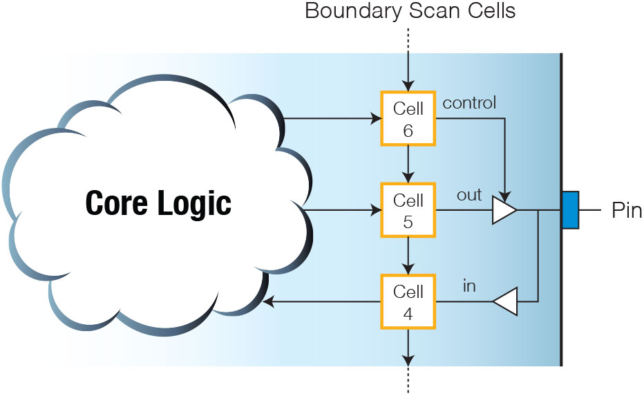An Example of Boundary Register Cells