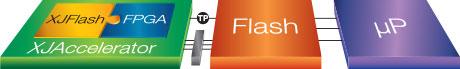 XJFlash Configuration - No FPGA